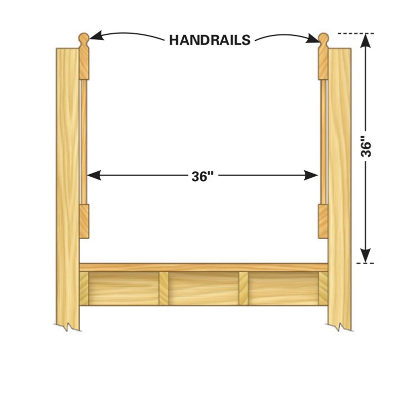 Build the ramp width to provide a minimum side-to-side clear space of 36 in. Locate the top of the handrails no more than 36 in. from the ramp floor.