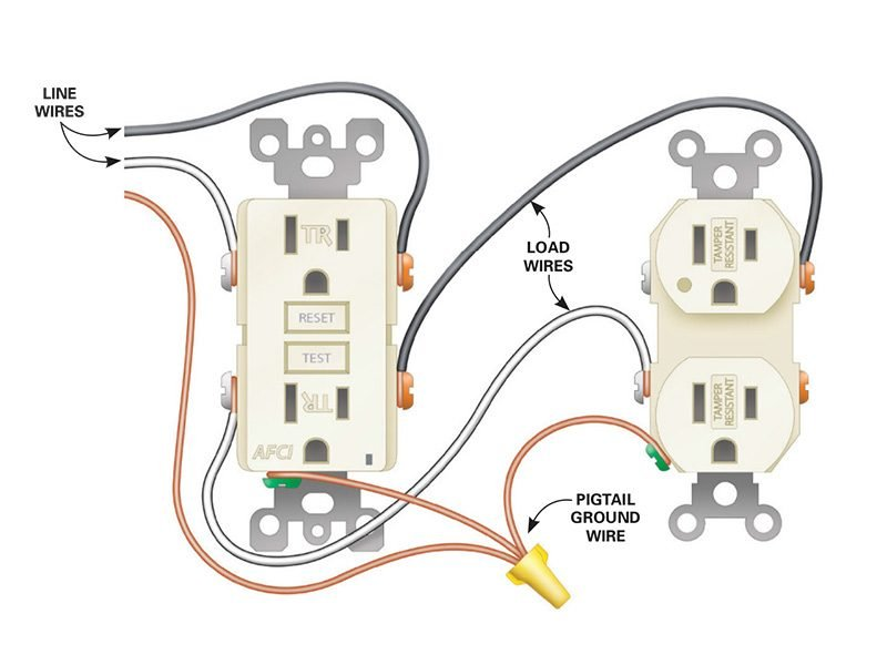 how to install electrical outlets in the kitchen the family handyman figure b wiring diagram for afci receptacle