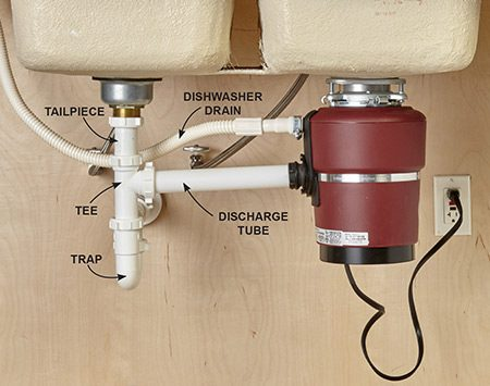 <b>How it all works together</b></br> If you have a double sink, the best way to plumb a disposal is to run its discharge tube directly to a tee below the opposite sink. The tube must drop about 1/4 in. in order to drain properly.