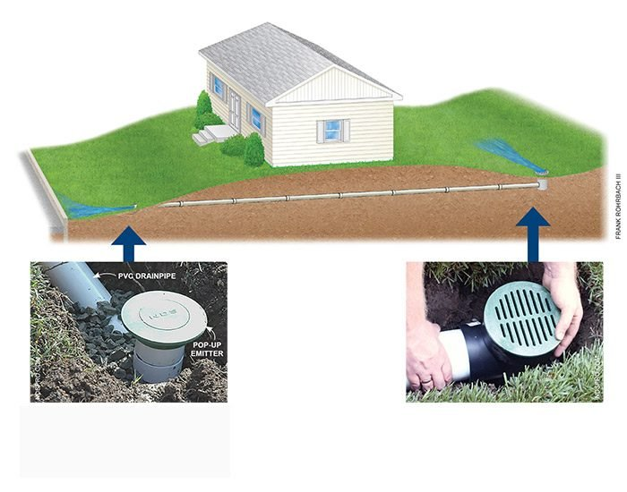 <p>Drainpipe discharge: The discharge end of your drainpipe can be connected to a pop-up emitter that sits flush to the lawn when no water is flowing.</p>  <p>Drainpipe inlet: Position the inlet catch basin at the low spot of your soggy area. The grate will sit flush to the lawn for easy mowing.</p>