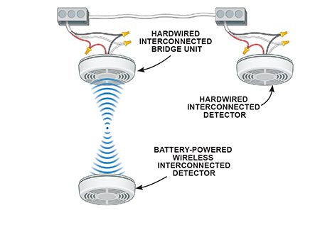 <b>Get interconnected without wires</b></br> <p>A bridge unit lets you add interconnected detectors without wiring</p>