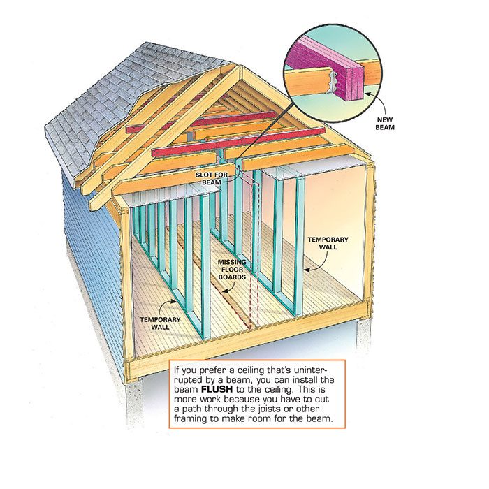 If you prefer a ceiling that's uninterrupted by a beam, you can install the beam flush to the ceiling. This is more work because you have to cut a path through the joists or other framing to make room for the beam.