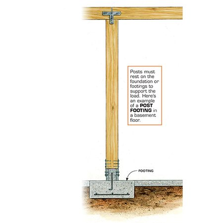 Posts must rest on the foundation or footings to support the load. Here's an example of a post footing in a basement floor.