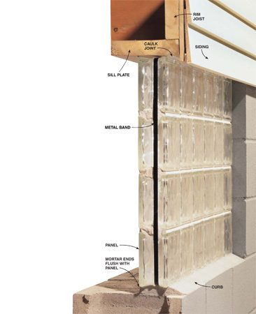 <b>Cutaway of the block window panel</b></br> The window panel sits on the block or concrete wall and is held in place with mortar and caulk.