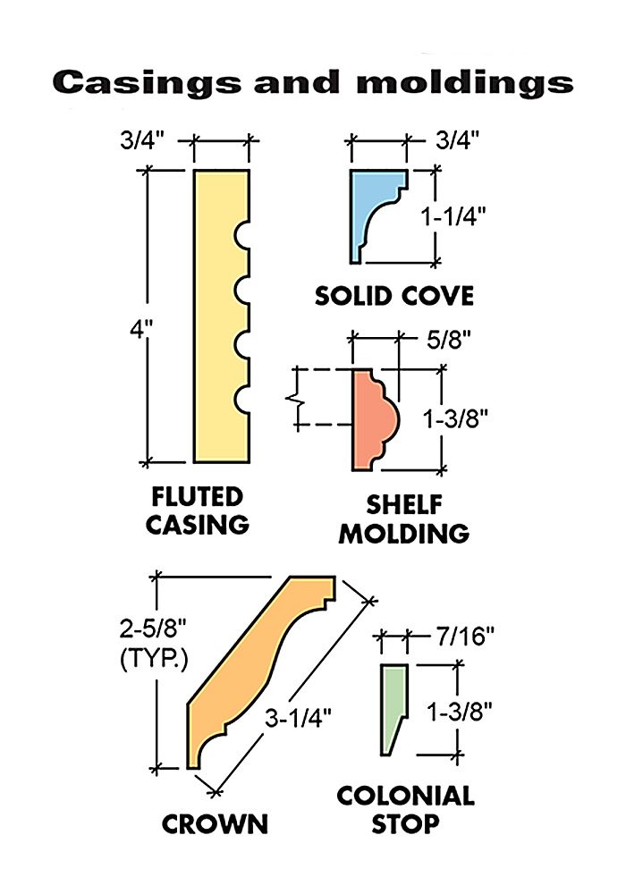 <p>Figure A: Casings and moldings</p>