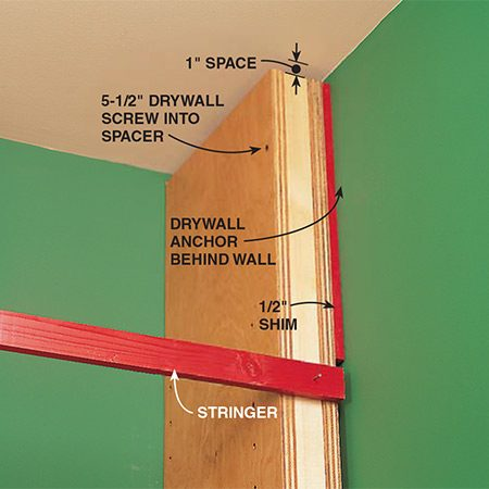 <b>Photo 11a: Set the corner standard</b></br> <p>The standard against the corner wall is spaced 1/2 in. away from the wall and is secured at the top front with a 5-1/2 in. drywall screw driven into a drywall anchor. The screw and anchor will hold the first piece in position while the temporary stringers will hold the rest of the standards parallel. Nail the temporary stringers to each standard, making sure the top width measurement equals the bottom width measurement.</p>