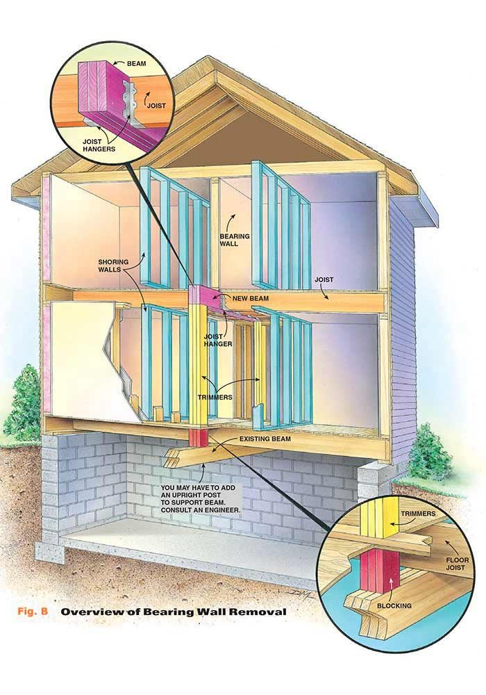 How to install a load bearing beam the family handyman for Can a load bearing wall be removed