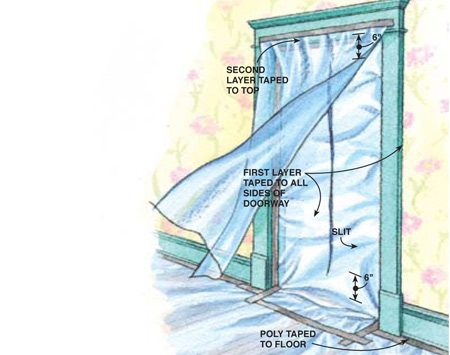 <b>Figure A: Creat a sealed exit</b></br> <p>For passage through a door, tape the entire perimeter of one piece of poly to the door frame and floor. Cut a slit in it, starting about 6 in. from the top and stopping about 6 in. from the floor. Then drape a second piece of poly over the first.</p>