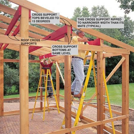 <b>Photo 10: Add cross supports</b></br> <p>Install roof cross supports to the posts, first with one screw at each post, then two tightly secured all-the-way-through bolts at each joint. Then angle-screw each rafter to each cross support with two 3-1/2 in. screws.</p>