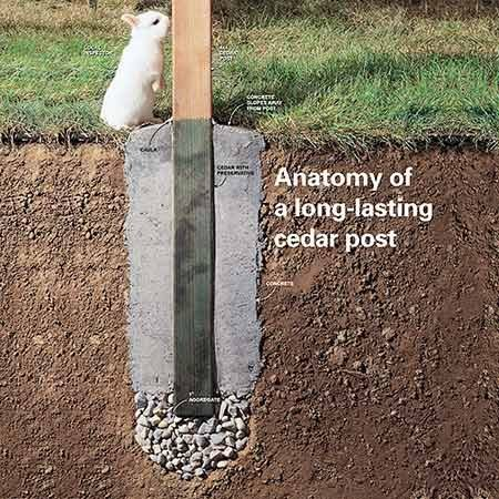 "<b>Anatomy of a long-lasting fence post</b></br> <p>This photo shows the five ways to make your fence posts last a long time.</p>  <p>""Please see an enlargement in additional information below.""</p>"