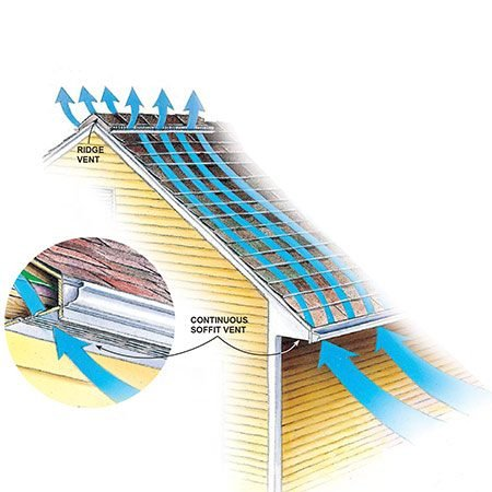 "<b>Why your roof needs air chutes</b></br> <p>To effectively ventilate your roof, create a 1-in. airspace from the soffit to the ridge by installing a continuous air chute in each rafter bay. Air chutes, when combined with soffit vents and a ridge vent, will help prevent problems with condensation and ice dams.</p>  <p>""Please see an enlargement in additional information below.""</p>"