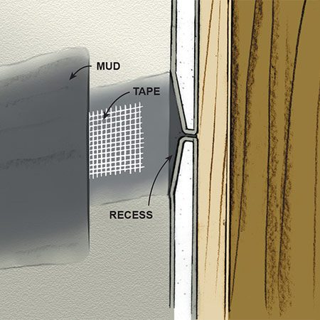 <b>Fig. A: Tapered joint</b></br> <p>Where two tapered edges of drywall meet, they create a shallow recess that makes taping easy. Just drag your knife over the joint and—after the third coat of mud—you'll have a perfectly flat surface.</p>