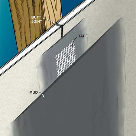 <b>Fig. B: Butt joint</b></br> <p>Butt joints have no recess, so you have to build up a layer of mud that's thin enough and wide enough to blend into the surrounding flat surface.</p>