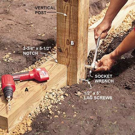 <b>Photo 2: Fasten the corner posts</b></br> <p>Fasten the notched upright posts (B) to the outer foundation beams (A) with 1/2-in. x 5-in. galvanized lag screws and washers. Be sure to plumb and brace the posts as you drill a 3/8-in. pilot hole for each lag screw.</p>