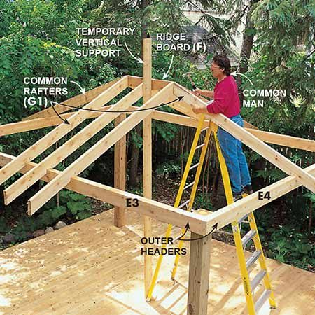 <b>Photo 6: Common rafters</b></br> <p>Install the common rafters (G1) first. These rafters are all identical and get nailed to the ridge (F) above and to the headers below. Temporarily support the ridge with a long 2x6 nailed to the decking and to the ridge.</p>