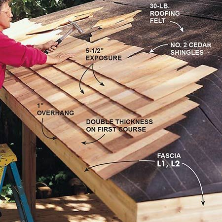 <b>Photo 11: Shingle the roof</b></br> <p>Install the shingles over 30-lb. roofing felt using 4d galvanized box nails. Overhang the shingles 1 in. beyond the face of the fascia.</p>