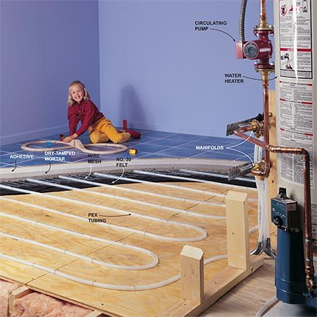 <b>Hydronic radiant heating system </b></br> <p>A hydronic system uses a heat source, a pump and PEX tubing. Because there can be no joints in the PEX tubing in the floor, uncut lengths of tubing snake through the floor, starting and ending at a manifold.</p>