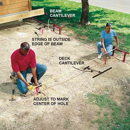 <b>Photo 5: Establish the beam locations</b></br> <p>Measure from the deck ledger to position batter boards and strings for the beams that run parallel to the house. Mark the outside edge of the beam locations with the strings. Drive stakes into the ground to mark the center of each posthole (remember that the string marks the outside edge of the beam, not the middle).</p>