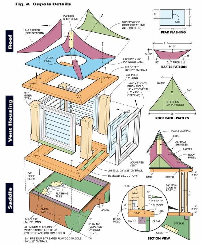 attic closet furnace ideas - How to Build a Cupola