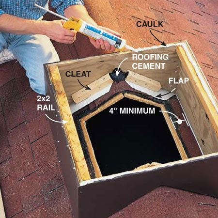 <b>Photo 15: Screw the saddle to the roof</b></br> Fasten the saddle to the roof with 2x2 cleats. First lay a bead of roofing cement on the roof along each sloped side of the saddle. Then fold the four flaps down over the cement (cut them back if they extend over the roof hole). Drive 2-in. screws through the 2x2s into the saddle and 3-in. screws into the roof. Seal the gap at the ridge with roofing cement and caulk around the upper edge of the saddle. But leave the two low edges of the saddle unsealed so any water that gets in can drain out.