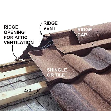 <b>Detail 2: Venting—the ridge</b></br> <p>Cool outside air travels under the shingles to the vented ridge, pulling out moisture and heat.</p>
