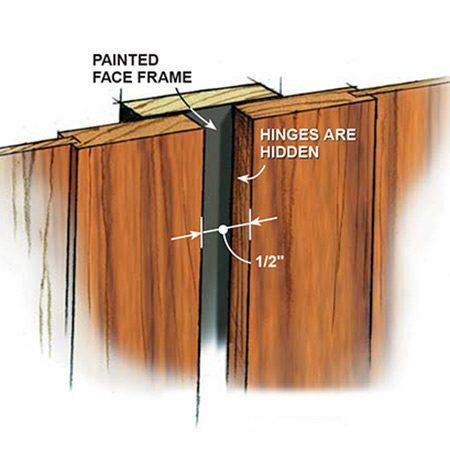 Figure B: New Full-Overlay Doors