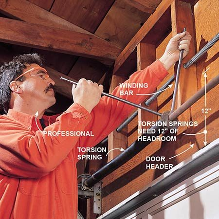 <b>Pros only: Dealing with torsion springs</b></br> <p>A pro will use special tools called winding bars to release the tension. Doing this yourself is extremely dangerous without the right tools and experience.</p>