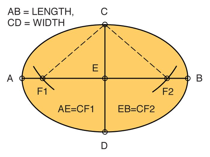 Oval layout diagram.
