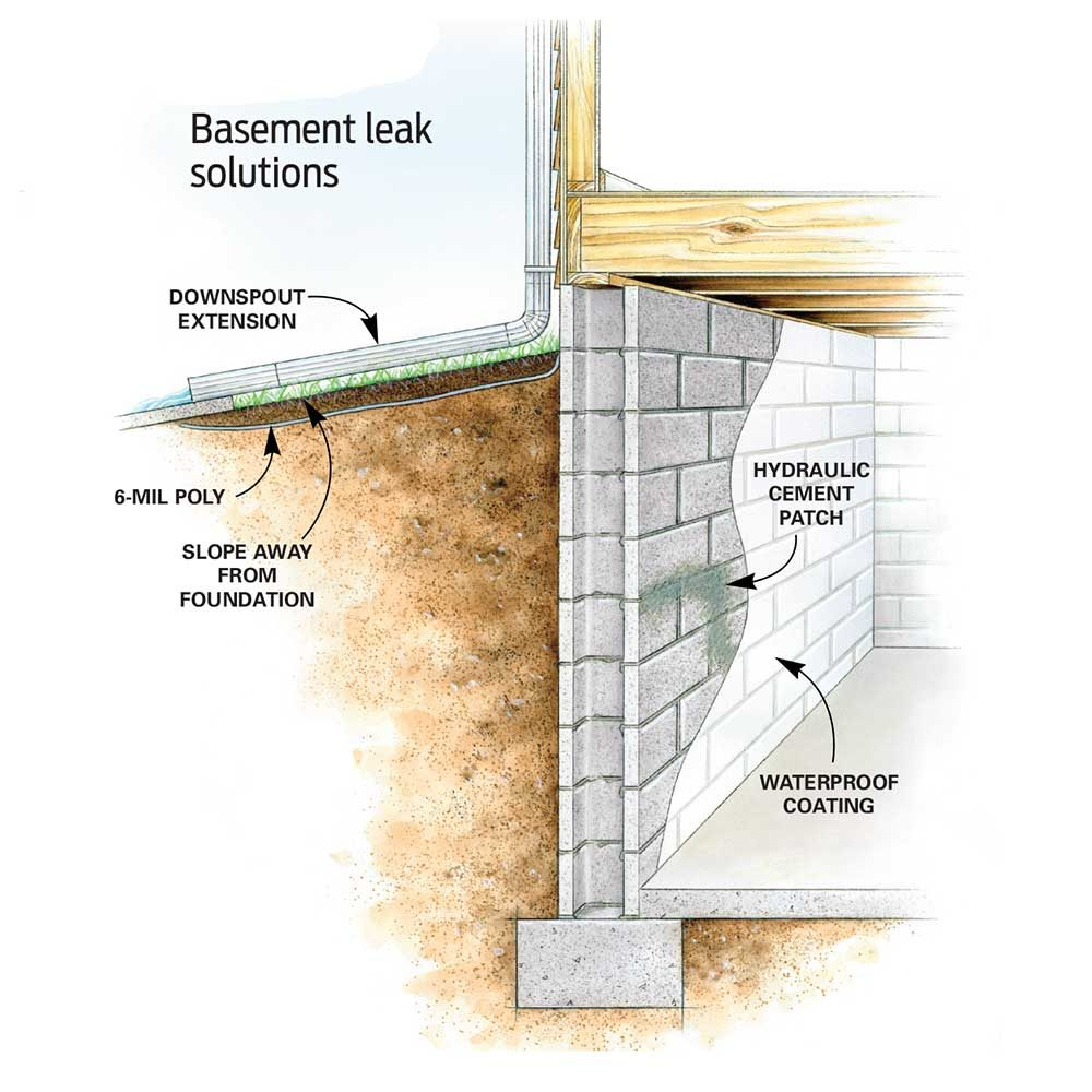 Affordable Ways To Dry Up Your Wet Basement For Good