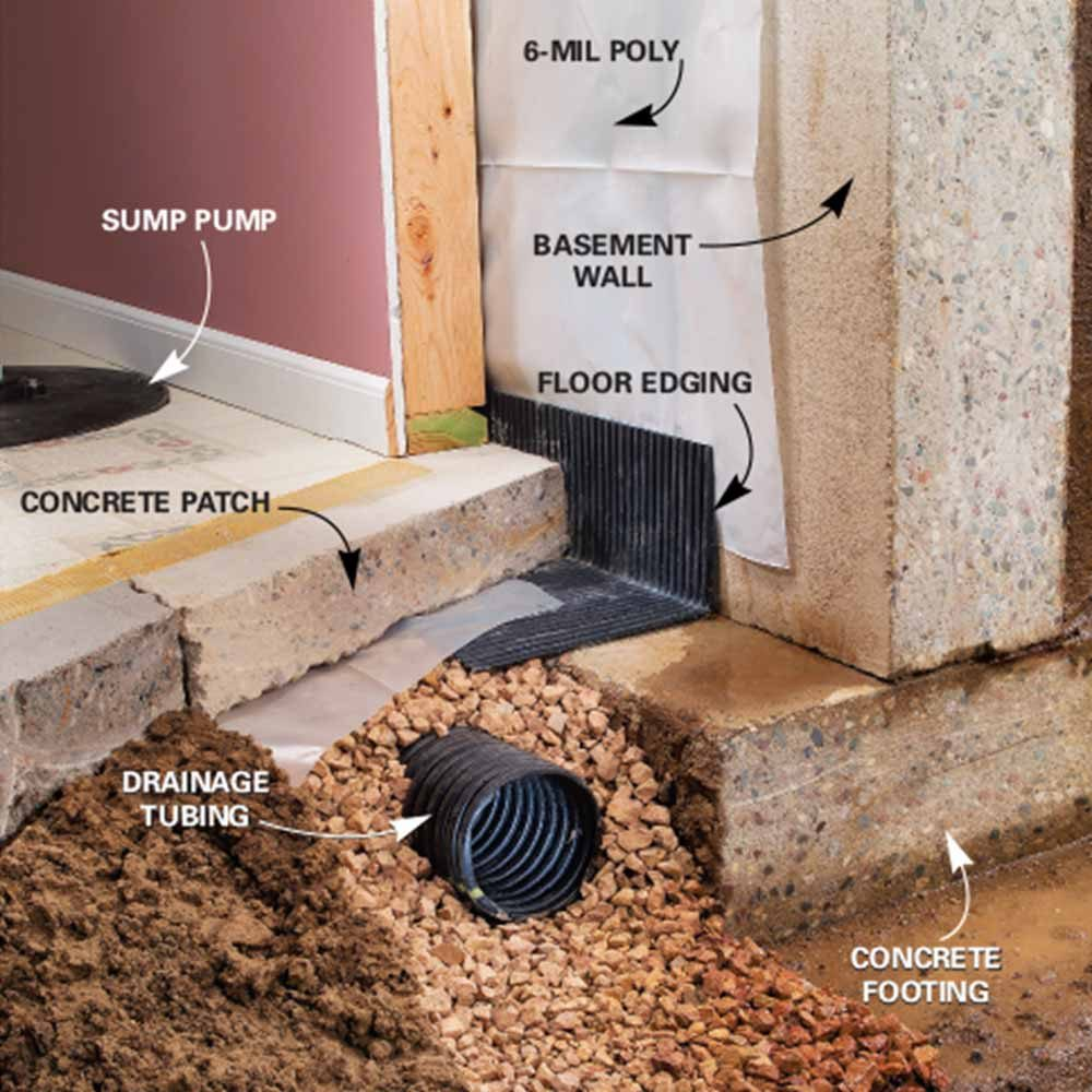 Permanently Waterproofing A Leaking Basement In Columbus Oh: Affordable Ways To Dry Up Your Wet Basement For Good!
