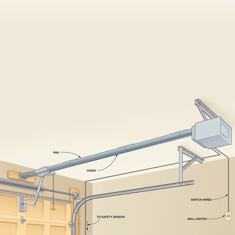 FH13FEB_GADOFX_03 do your own garage door opener repair and troubleshooting the,Overhead Door Company Wiring Diagram