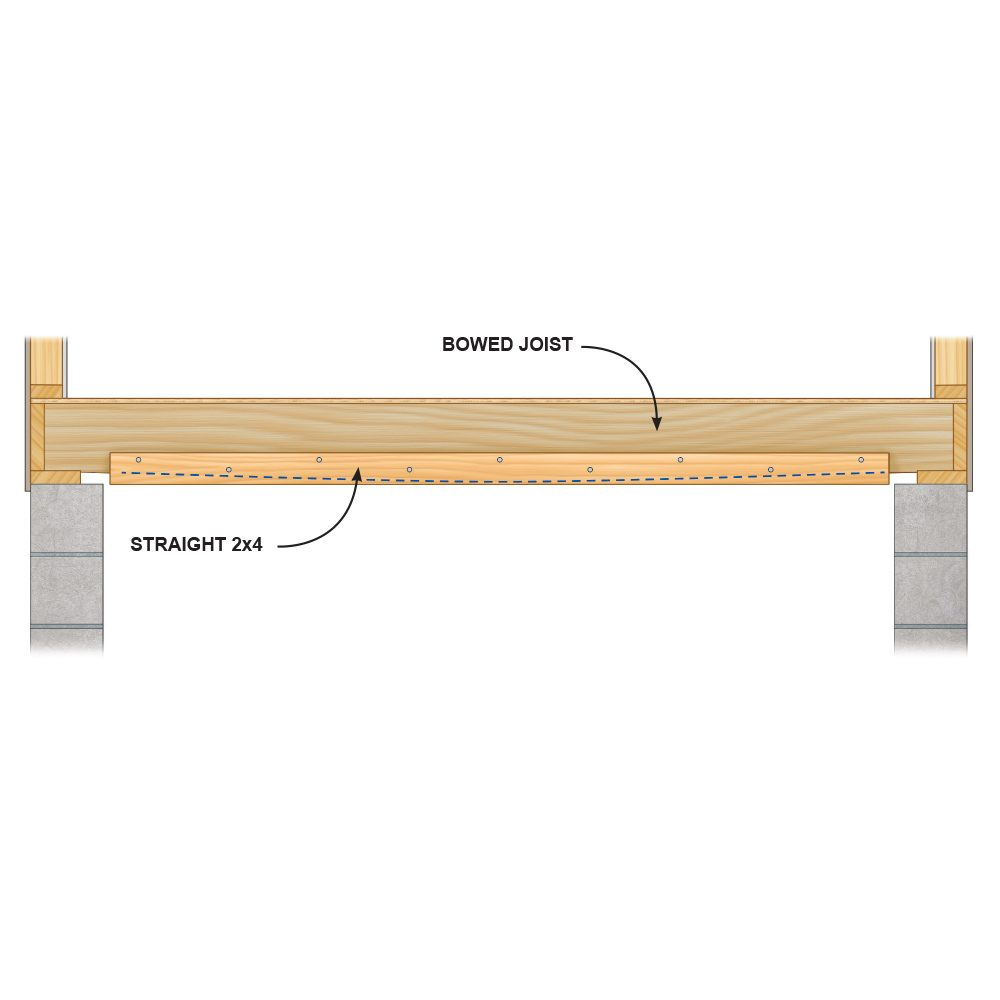 Form a Flat Ceiling